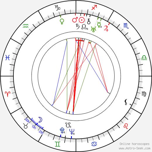 Růžena Nováková birth chart, Růžena Nováková astro natal horoscope, astrology