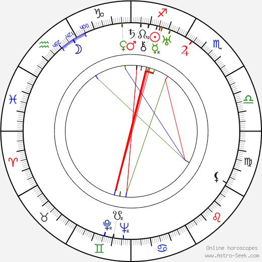 Sam Newfield день рождения гороскоп, Sam Newfield Натальная карта онлайн
