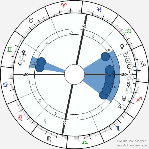 Silvestre Revueltas wikipedia, horoscope, astrology, instagram