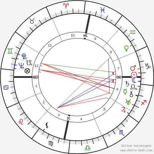 Сильвестре Ревуэльтас Silvestre Revueltas день рождения гороскоп, Silvestre Revueltas Натальная карта онлайн