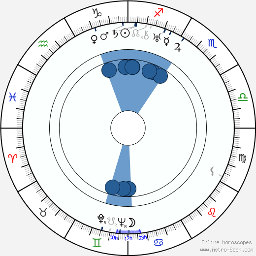 Varvara Popova wikipedia, horoscope, astrology, instagram
