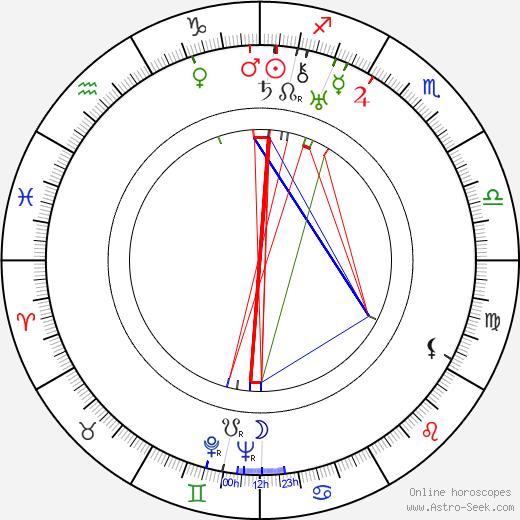 Варвара Александровна Попова Varvara Popova день рождения гороскоп, Varvara Popova Натальная карта онлайн