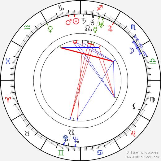 Yevgeni Chervyakov tema natale, oroscopo, Yevgeni Chervyakov oroscopi gratuiti, astrologia