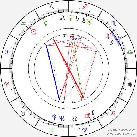 Benny Rubin tema natale, oroscopo, Benny Rubin oroscopi gratuiti, astrologia