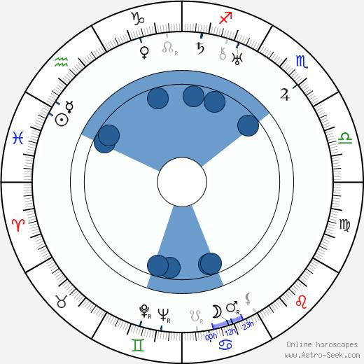 Dmitri Milyutenko wikipedia, horoscope, astrology, instagram