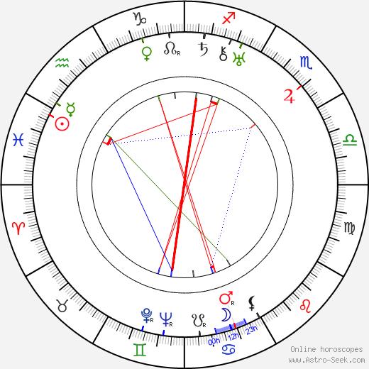 Dmitri Milyutenko tema natale, oroscopo, Dmitri Milyutenko oroscopi gratuiti, astrologia