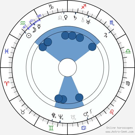 Edmund Wierciński wikipedia, horoscope, astrology, instagram