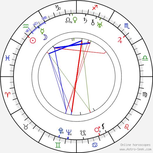 Edmund Wierciński birth chart, Edmund Wierciński astro natal horoscope, astrology