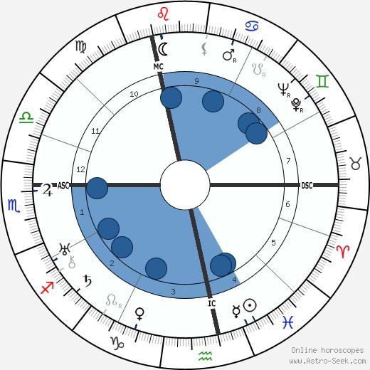 Elisabeth Langgässer wikipedia, horoscope, astrology, instagram