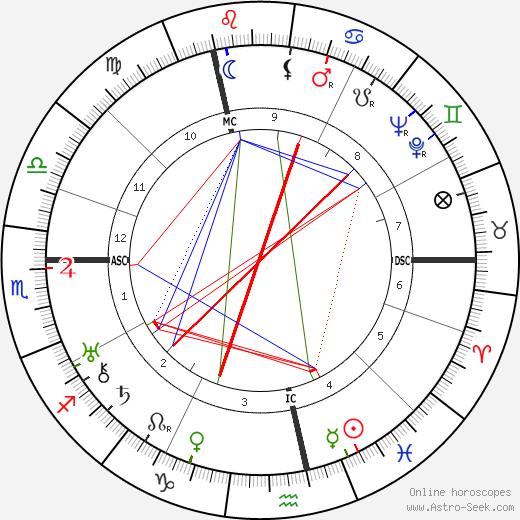Elisabeth Langgässer tema natale, oroscopo, Elisabeth Langgässer oroscopi gratuiti, astrologia
