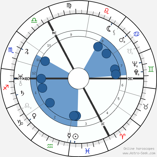 Erich Kästner wikipedia, horoscope, astrology, instagram
