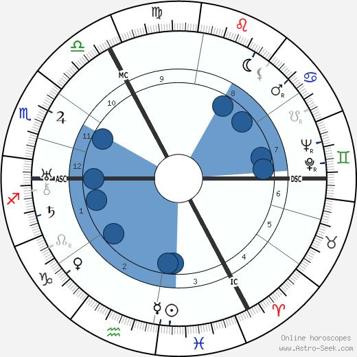 Erich Kästner wikipedia, horoscope, astrology, instagram
