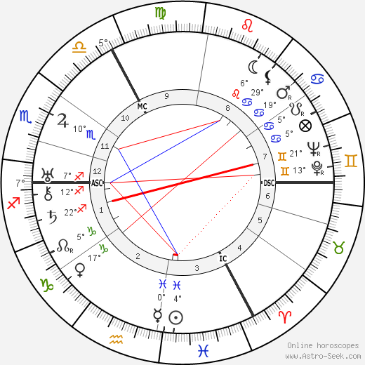 Erich Kästner birth chart, biography, wikipedia 2019, 2020