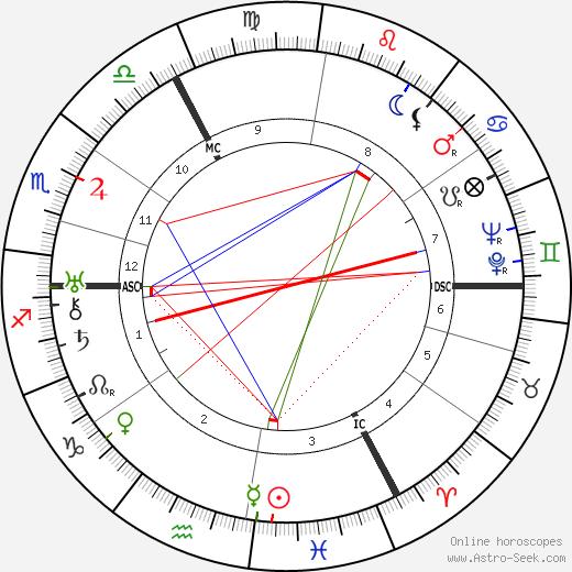 Erich Kästner astro natal birth chart, Erich Kästner horoscope, astrology