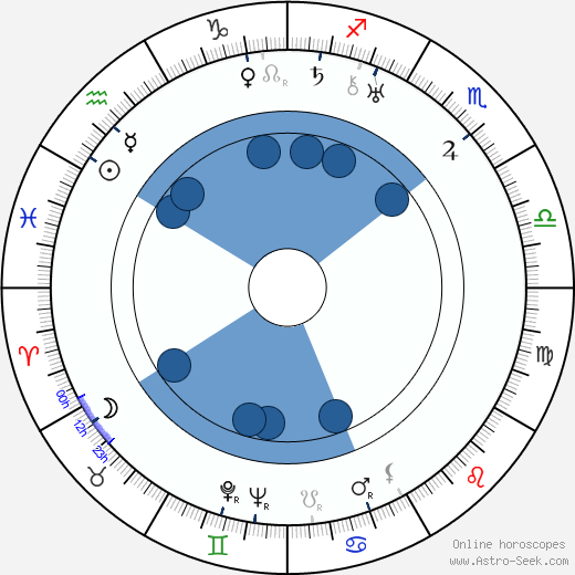 Gale Sondergaard wikipedia, horoscope, astrology, instagram