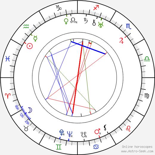 Гейл Сондергард Gale Sondergaard день рождения гороскоп, Gale Sondergaard Натальная карта онлайн