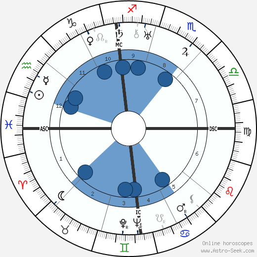 Georges Auric wikipedia, horoscope, astrology, instagram