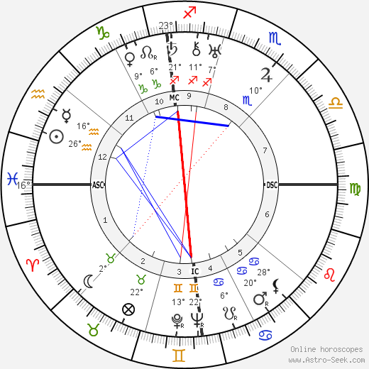 Georges Auric birth chart, biography, wikipedia 2018, 2019