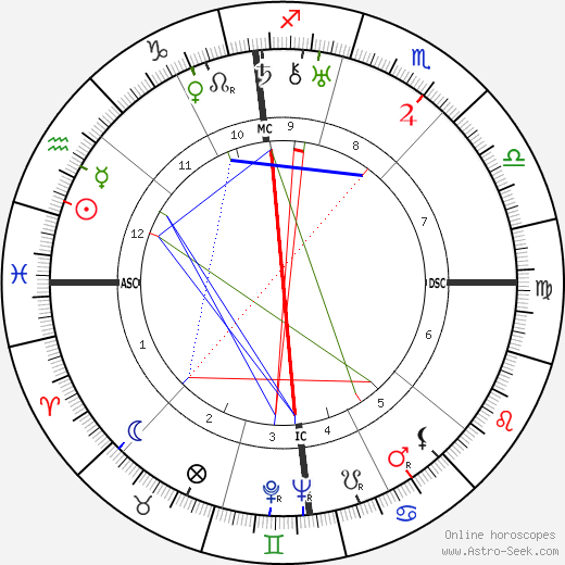 Georges Auric astro natal birth chart, Georges Auric horoscope, astrology