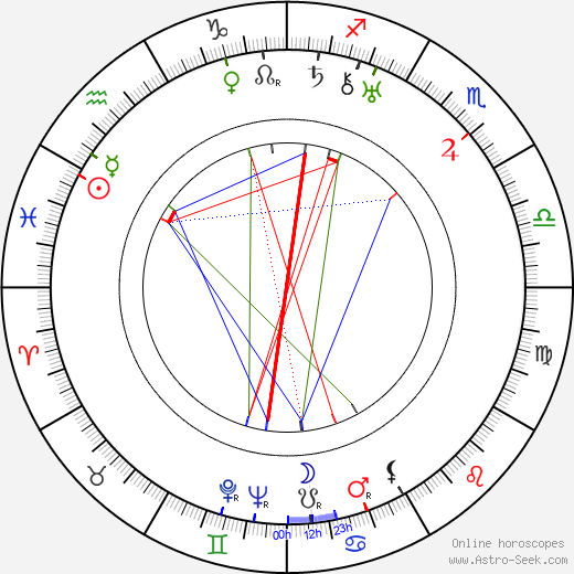 Harry Studt astro natal birth chart, Harry Studt horoscope, astrology