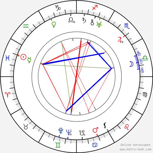 Konrad Thoms birth chart, Konrad Thoms astro natal horoscope, astrology