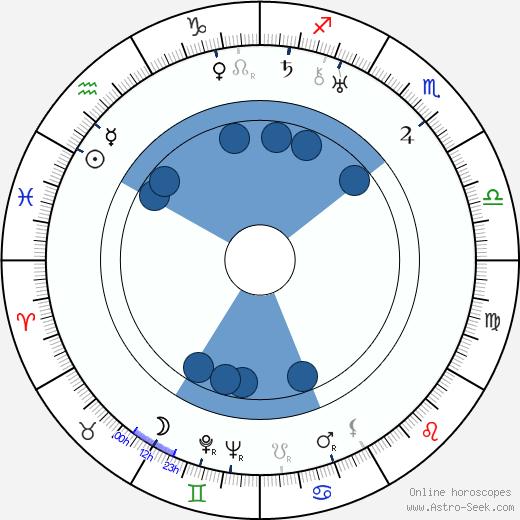 Lyudmila Semyonova wikipedia, horoscope, astrology, instagram