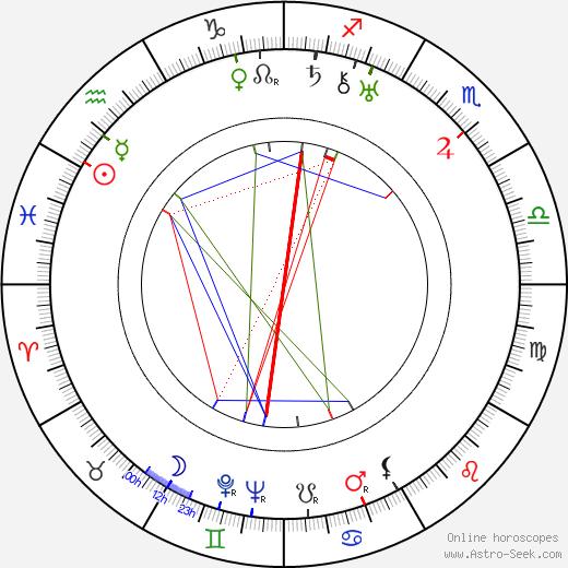Lyudmila Semyonova день рождения гороскоп, Lyudmila Semyonova Натальная карта онлайн