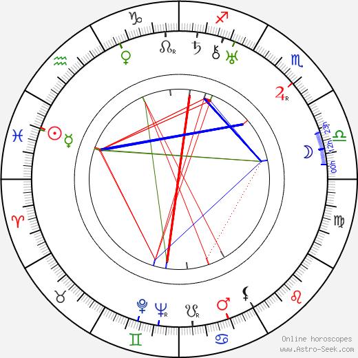 Margo Lion день рождения гороскоп, Margo Lion Натальная карта онлайн