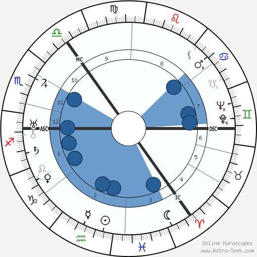 Nevile Davidson wikipedia, horoscope, astrology, instagram