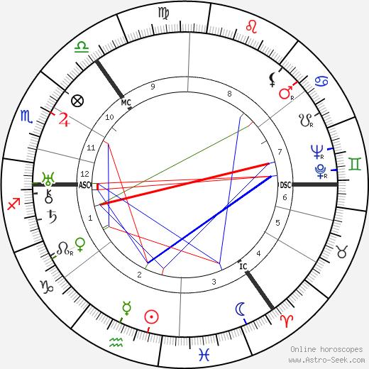 Nevile Davidson день рождения гороскоп, Nevile Davidson Натальная карта онлайн