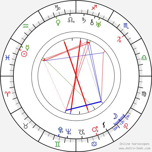 Norman Taurog birth chart, Norman Taurog astro natal horoscope, astrology