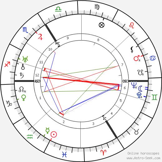 Pierre-Rene Wolf birth chart, Pierre-Rene Wolf astro natal horoscope, astrology