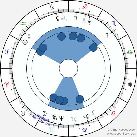 Priscilla Bonner wikipedia, horoscope, astrology, instagram