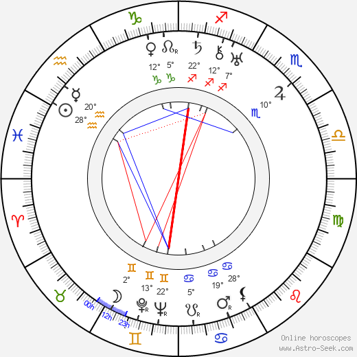 Priscilla Bonner birth chart, biography, wikipedia 2020, 2021