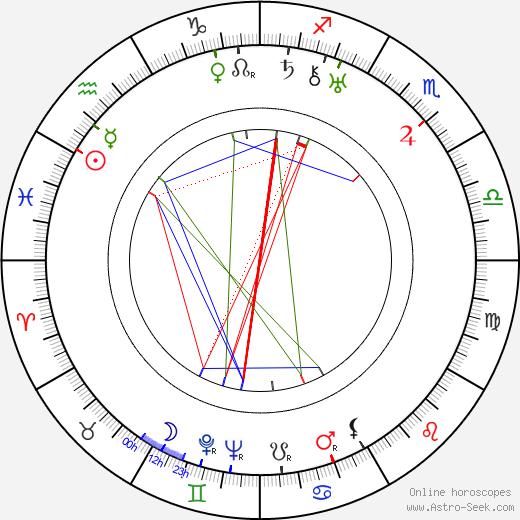 Priscilla Bonner birth chart, Priscilla Bonner astro natal horoscope, astrology
