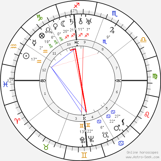 Ramon Novarro birth chart, biography, wikipedia 2020, 2021