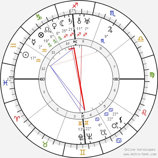 Ramon Novarro birth chart, biography, wikipedia 2019, 2020