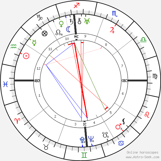 Ramon Novarro birth chart, Ramon Novarro astro natal horoscope, astrology