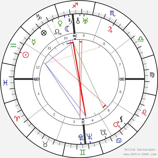 Рамон Новарро Ramon Novarro день рождения гороскоп, Ramon Novarro Натальная карта онлайн