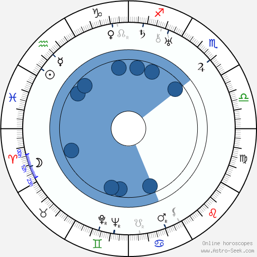 Raoul af Hällström wikipedia, horoscope, astrology, instagram