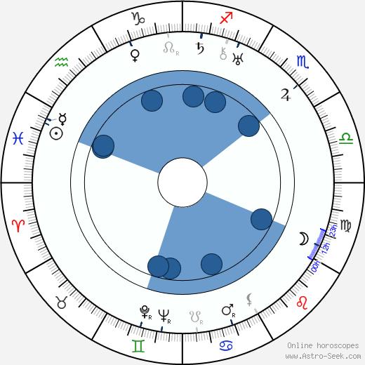 Steve Sekely wikipedia, horoscope, astrology, instagram