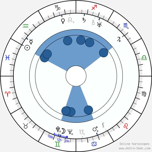 William H. Terhune wikipedia, horoscope, astrology, instagram