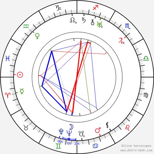 Ben Hall день рождения гороскоп, Ben Hall Натальная карта онлайн