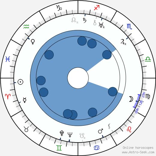 Burt Munro wikipedia, horoscope, astrology, instagram
