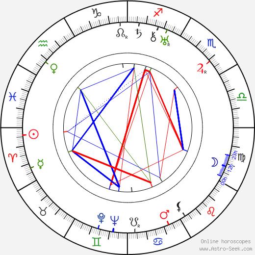 Burt Munro tema natale, oroscopo, Burt Munro oroscopi gratuiti, astrologia