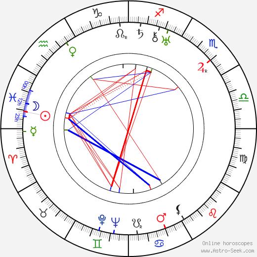 Carlo Tamberlani день рождения гороскоп, Carlo Tamberlani Натальная карта онлайн