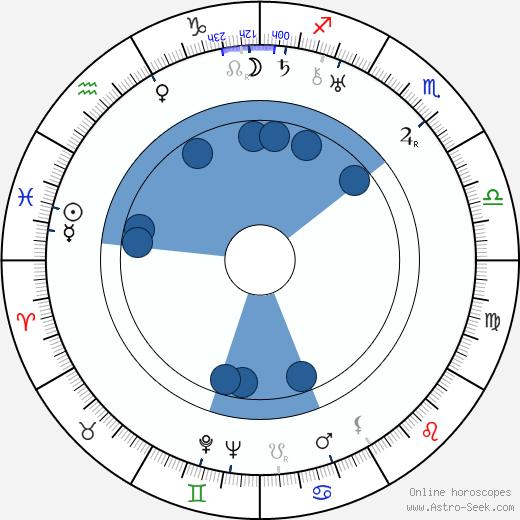 Dimitri Kirsanoff wikipedia, horoscope, astrology, instagram