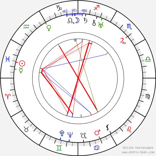 Димитрий Кирсанов Dimitri Kirsanoff день рождения гороскоп, Dimitri Kirsanoff Натальная карта онлайн