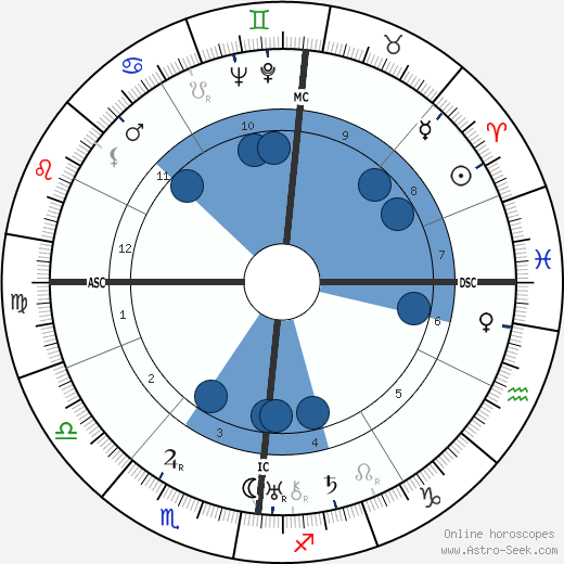 Franz Volker wikipedia, horoscope, astrology, instagram