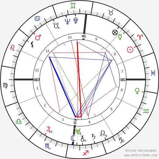 Franz Volker tema natale, oroscopo, Franz Volker oroscopi gratuiti, astrologia